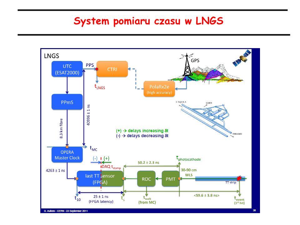 21 System pomiaru czasu w LNGS