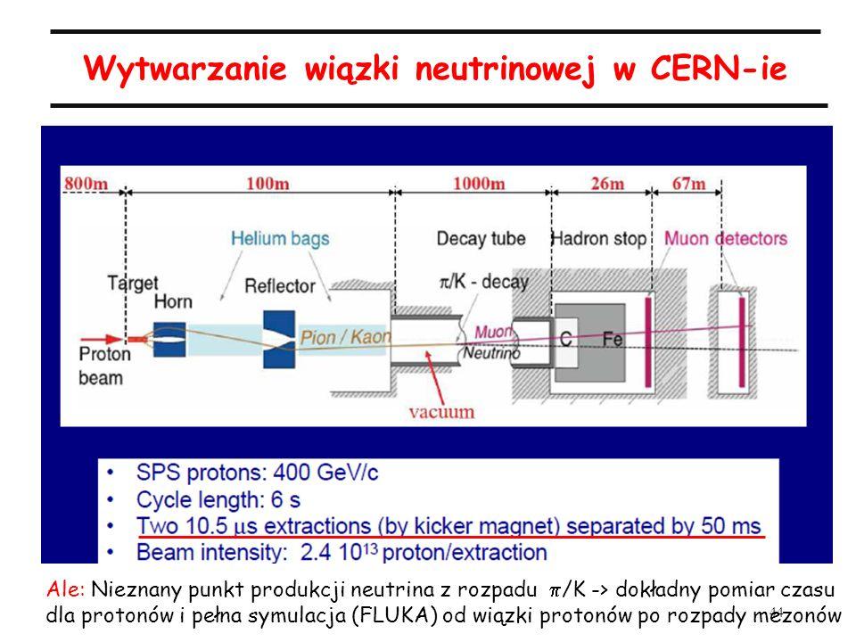 44 Wytwarzanie wiązki neutrinowej w CERN-ie Ale: Nieznany punkt produkcji neutrina z rozpadu /K -> dokładny pomiar czasu dla protonów i pełna symulacja (FLUKA) od wiązki protonów po rozpady mezonów