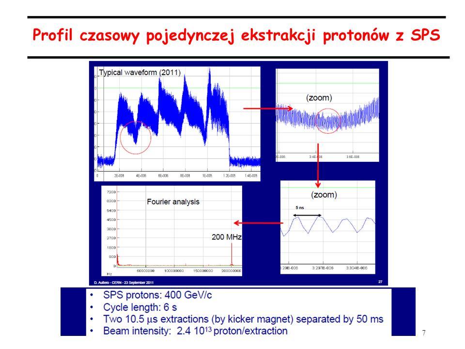 7 Profil czasowy pojedynczej ekstrakcji protonów z SPS