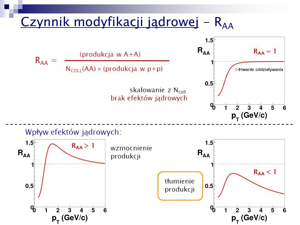 15 Czynnik modyfikacji jądrowej - R AA R AA = (produkcja w A+A) N COLL (AA) (produkcja w p+p) | twarde oddziaływania wzmocnienie produkcji skalowanie