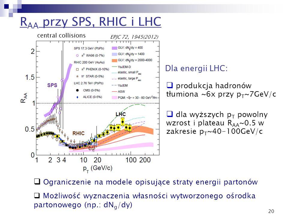 20 Ograniczenie na modele opisujące straty energii partonów Możliwość wyznaczenia własności wytworzonego ośrodka partonowego (np.: dN g /dy) produkcja