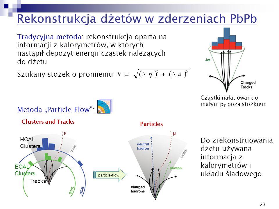 23 Tradycyjna metoda: rekonstrukcja oparta na informacji z kalorymetrów, w których nastąpił depozyt energii cząstek należących do dżetu Szukany stożek