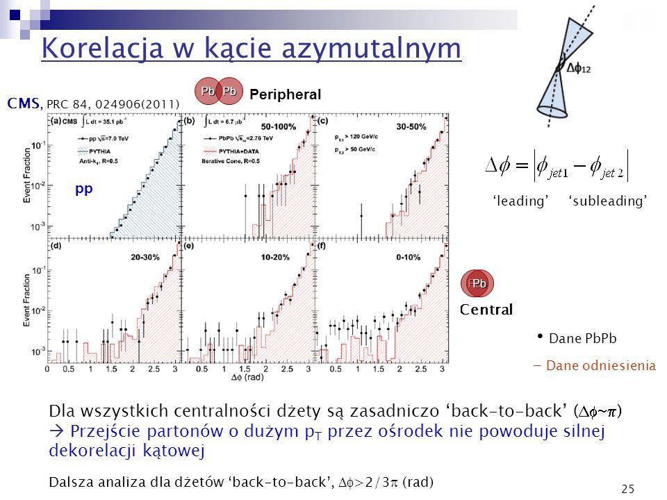 25 Korelacja w kącie azymutalnym leadingsubleading Dane PbPb - Dane odniesienia Central Peripheral PbPb PbPb pp Dla wszystkich centralności dżety są z