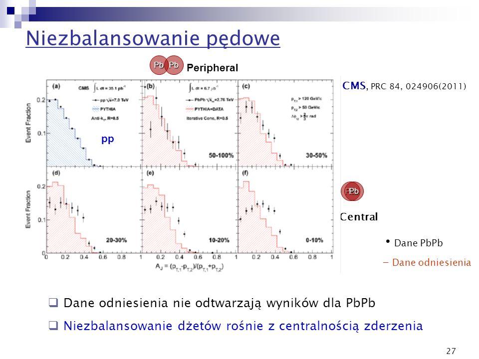 27 Niezbalansowanie pędowe Dane odniesienia nie odtwarzają wyników dla PbPb Niezbalansowanie dżetów rośnie z centralnością zderzenia Central Periphera