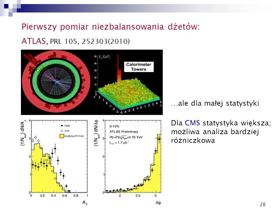 28 Pierwszy pomiar niezbalansowania dżetów: ATLAS, PRL 105, 252303(2010) …ale dla małej statystyki Dla CMS statystyka większa; możliwa analiza bardzie