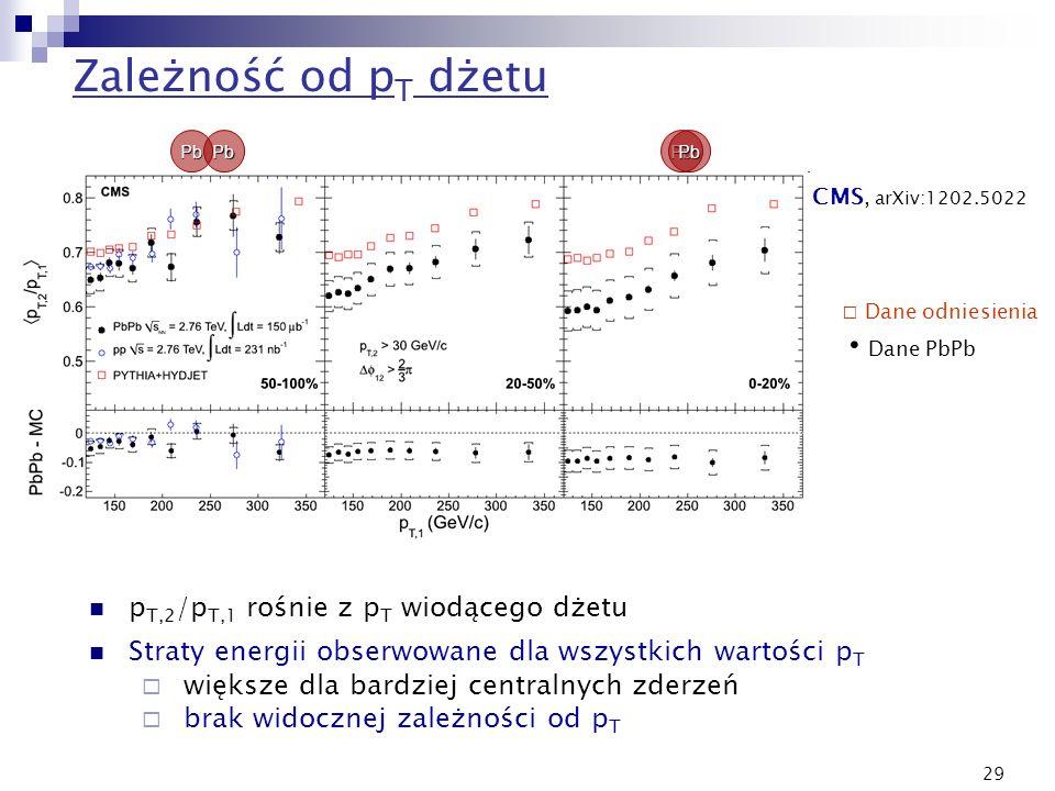 29 Zależność od p T dżetu CMS, arXiv:1202.5022 PbPbPbPb Dane odniesienia Dane PbPb p T,2 /p T,1 rośnie z p T wiodącego dżetu Straty energii obserwowan