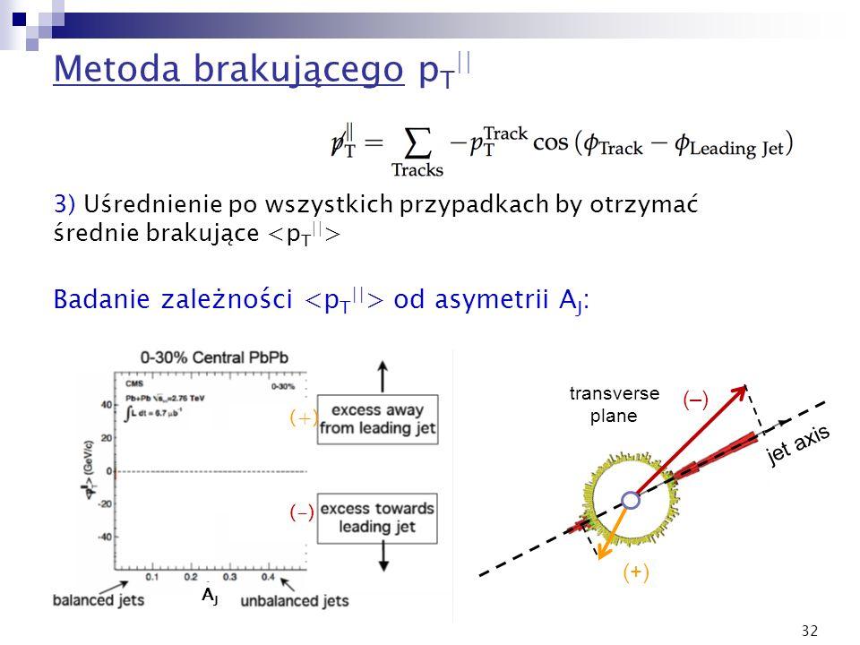 32 Metoda brakującego p T || 3) Uśrednienie po wszystkich przypadkach by otrzymać średnie brakujące Badanie zależności od asymetrii A J : (+) (-) AJAJ