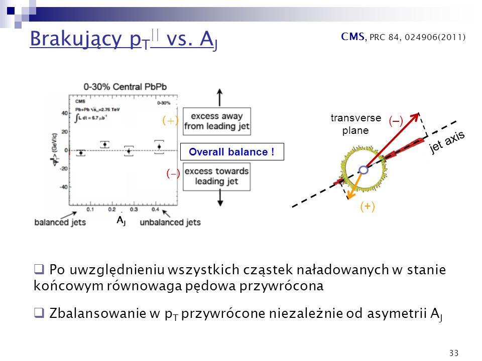 33 Brakujący p T || vs. A J Overall balance ! (+) (-) AJAJ transverse plane (–) (+) jet axis Po uwzględnieniu wszystkich cząstek naładowanych w stanie