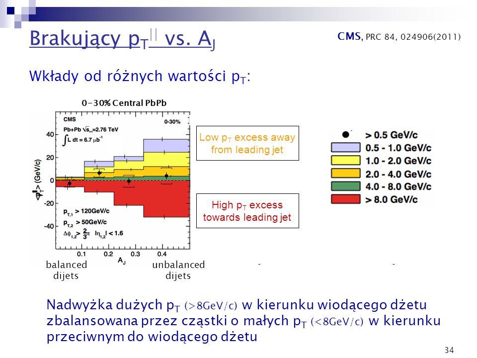 34 Brakujący p T || vs. A J CMS, PRC 84, 024906(2011) Wkłady od różnych wartości p T : Low p T excess away from leading jet High p T excess towards le