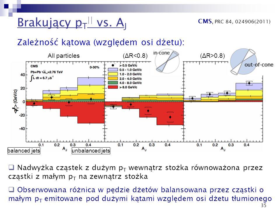 35 Brakujący p T || vs. A J CMS, PRC 84, 024906(2011) Zależność kątowa (względem osi dżetu): (ΔR>0.8)All particles(ΔR<0.8) balanced jetsunbalanced jet