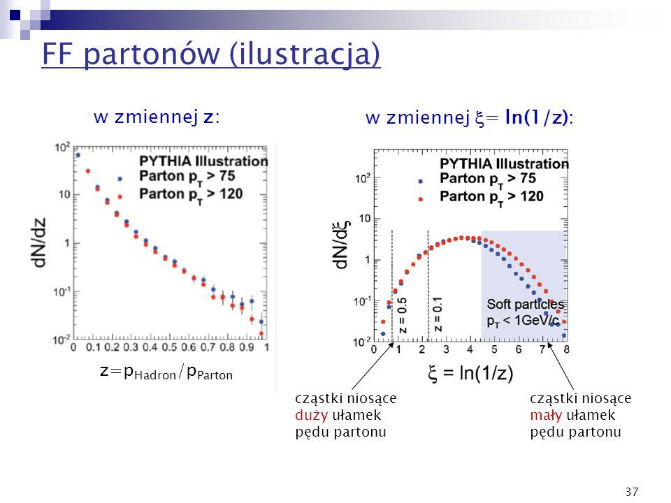37 FF partonów (ilustracja) w zmiennej = ln(1/z): cząstki niosące duży ułamek pędu partonu z=p Hadron /p Parton w zmiennej z: cząstki niosące mały uła