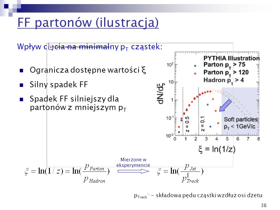 38 Wpływ cięcia na minimalny p T cząstek: Ogranicza dostępne wartości ξ Silny spadek FF Spadek FF silniejszy dla partonów z mniejszym p T Mierzone w e