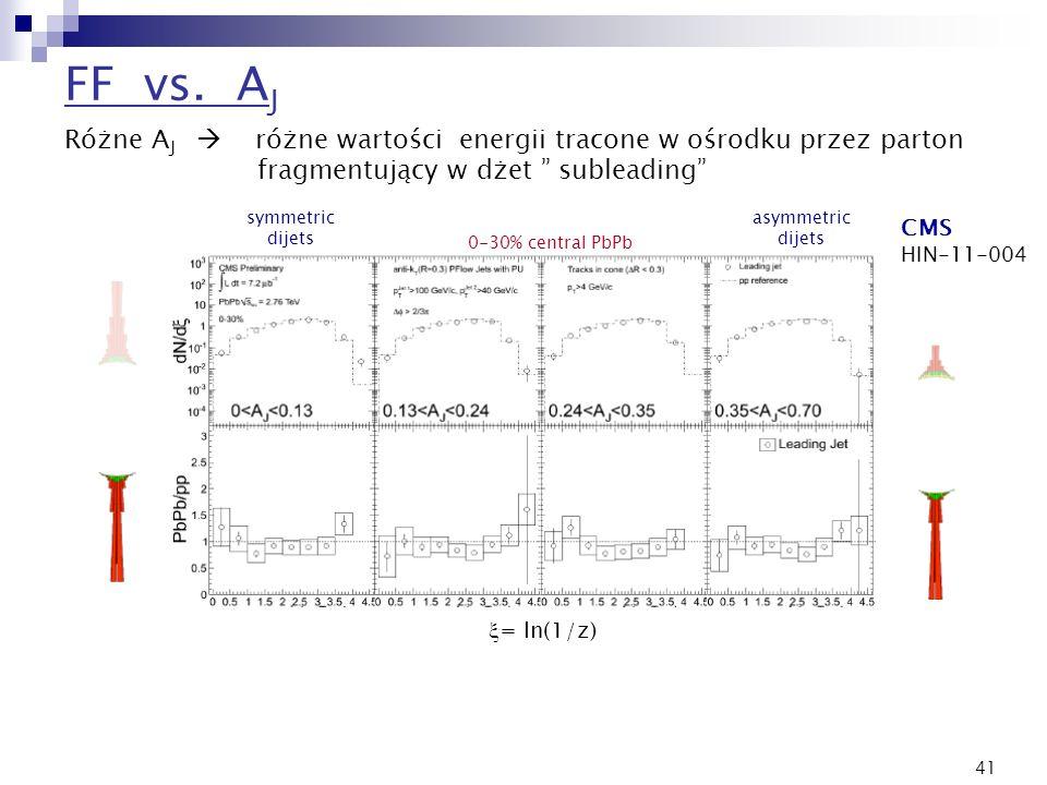 41 symmetric dijets asymmetric dijets 0-30% central PbPb = ln(1/z) FF vs. A J Różne A J różne wartości energii tracone w ośrodku przez parton fragment