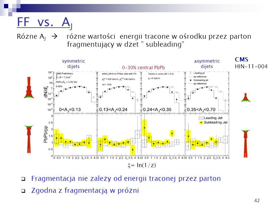 42 Fragmentacja nie zależy od energii traconej przez parton Zgodna z fragmentacją w próżni CMS HIN-11-004 FF vs. A J 0-30% central PbPb symmetric dije