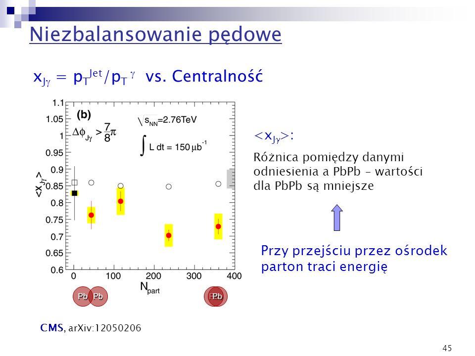 45 x J = p T Jet /p T vs. Centralność Niezbalansowanie pędowe PbPbPbPb CMS, arXiv:12050206 : Różnica pomiędzy danymi odniesienia a PbPb – wartości dla