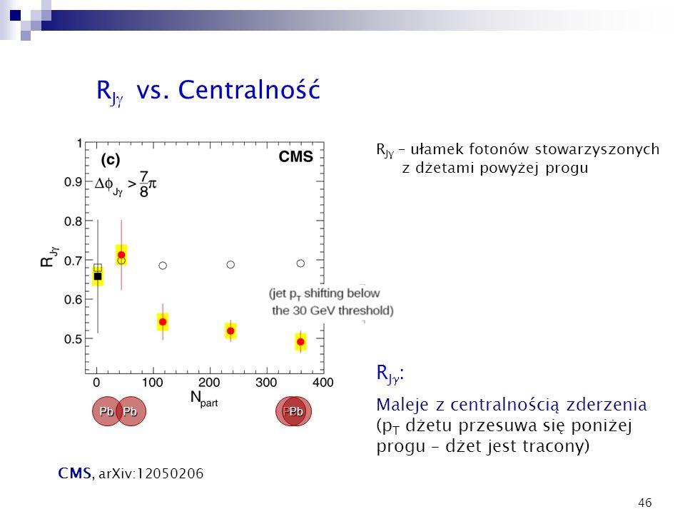 46 R Jγ – ułamek fotonów stowarzyszonych z dżetami powyżej progu PbPbPbPb R J vs. Centralność R J : Maleje z centralnością zderzenia (p T dżetu przesu