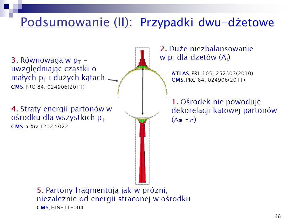 48 Podsumowanie (II): Przypadki dwu-dżetowe 1. Ośrodek nie powoduje dekorelacji kątowej partonów ( ) 2. Duże niezbalansowanie w p T dla dżetów (A J )