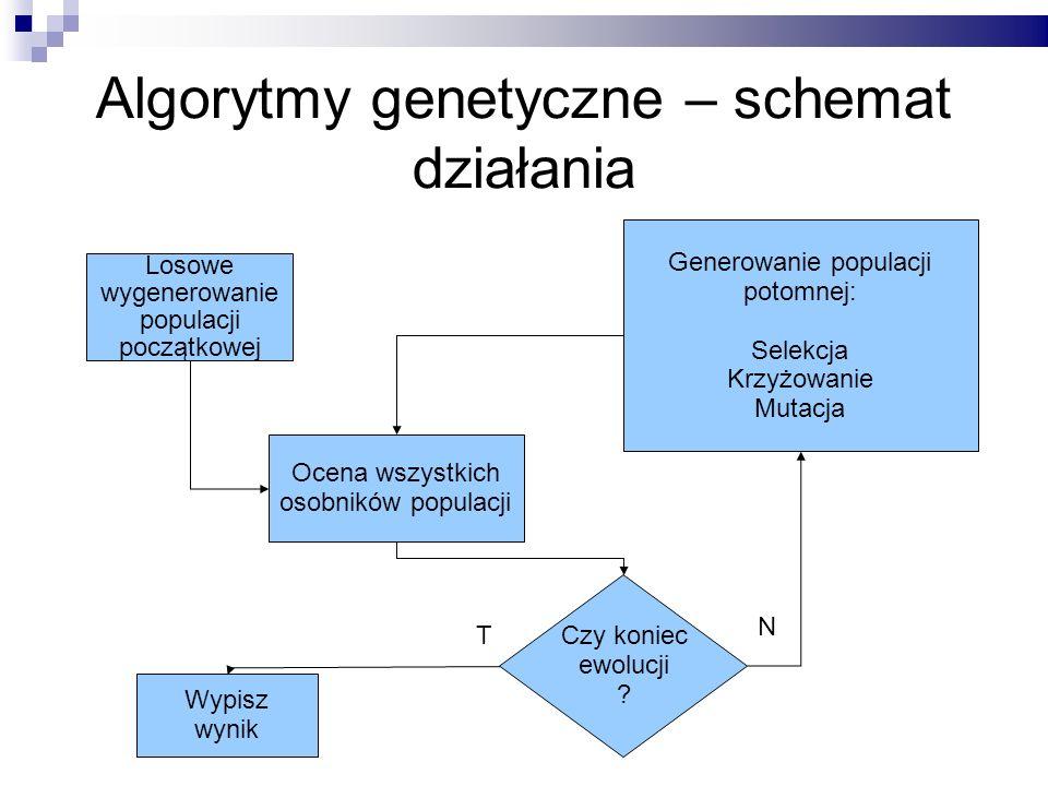 Algorytmy genetyczne – schemat działania Losowe wygenerowanie populacji początkowej Ocena wszystkich osobników populacji Czy koniec ewolucji ? Generow