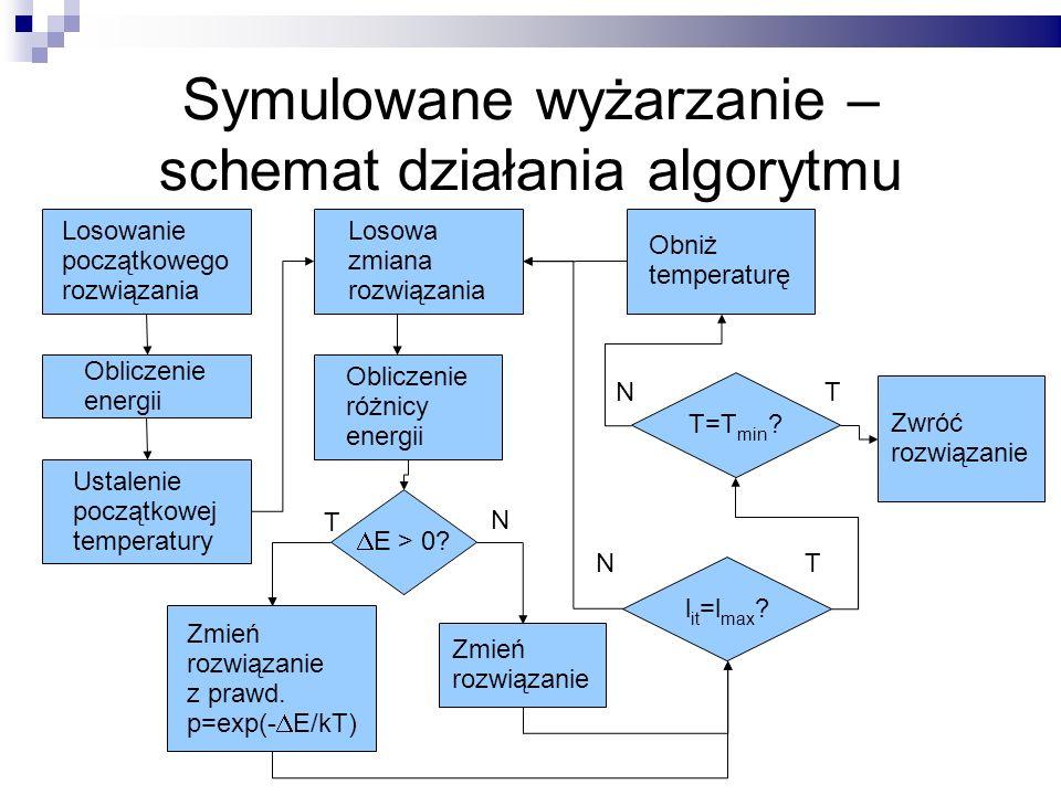 Symulowane wyżarzanie – schemat działania algorytmu Losowanie początkowego rozwiązania Obliczenie energii Ustalenie początkowej temperatury Losowa zmi