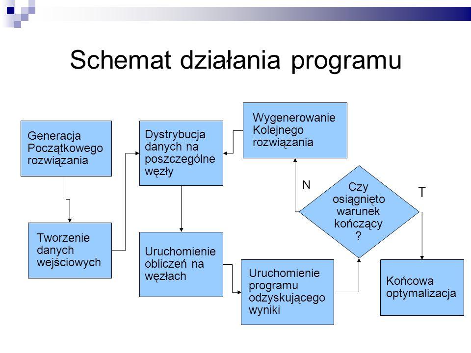 Schemat działania programu Generacja Początkowego rozwiązania Tworzenie danych wejściowych Dystrybucja danych na poszczególne węzły Uruchomienie oblic