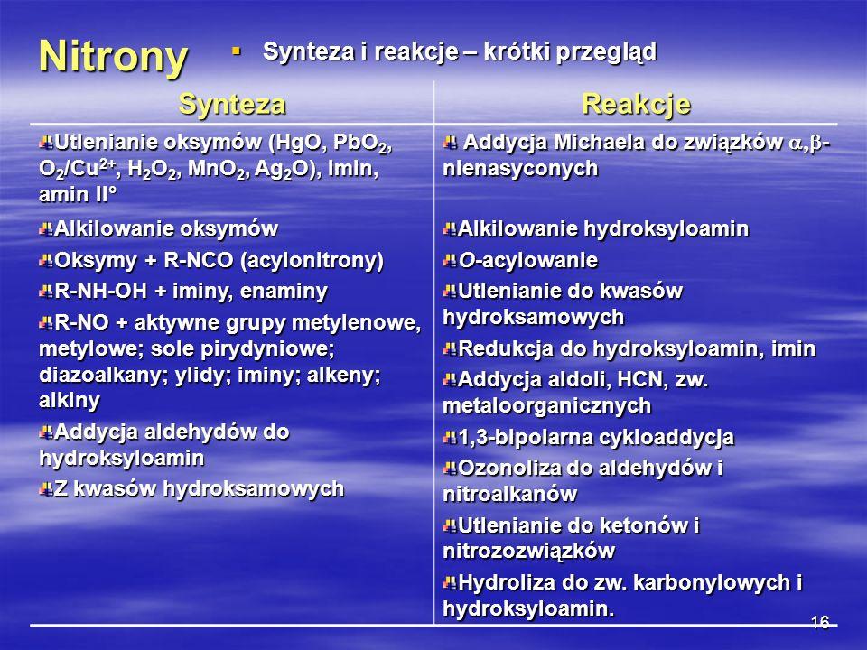 16 Nitrony Synteza i reakcje – krótki przegląd Synteza i reakcje – krótki przegląd SyntezaReakcje Utlenianie oksymów (HgO, PbO 2, O 2 /Cu 2+, H 2 O 2,