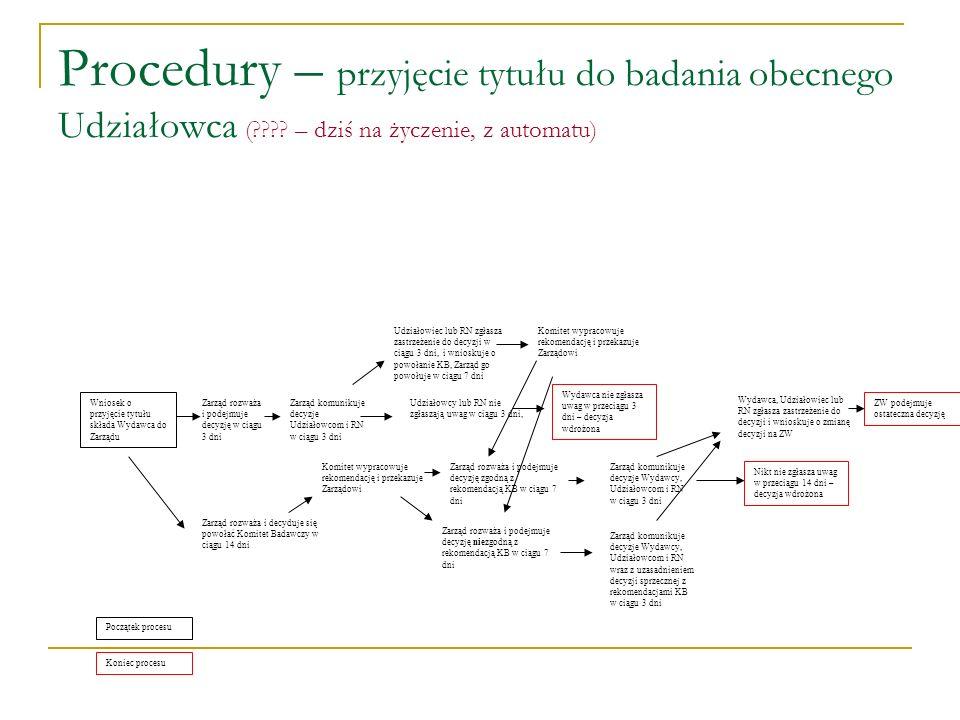 Procedury – przyjęcie tytułu do badania obecnego Udziałowca ( .