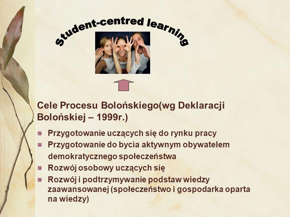 Cele Procesu Bolońskiego(wg Deklaracji Bolońskiej – 1999r.) Przygotowanie uczących się do rynku pracy Przygotowanie do bycia aktywnym obywatelem demok