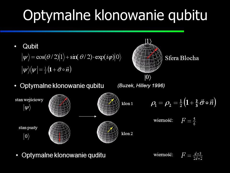 Optymalne klonowanie qubitu Qubit Optymalne klonowanie qubitu Optymalne klonowanie quditu Sfera Blocha (Buzek, Hillery 1996) stan pusty stan wejściowy