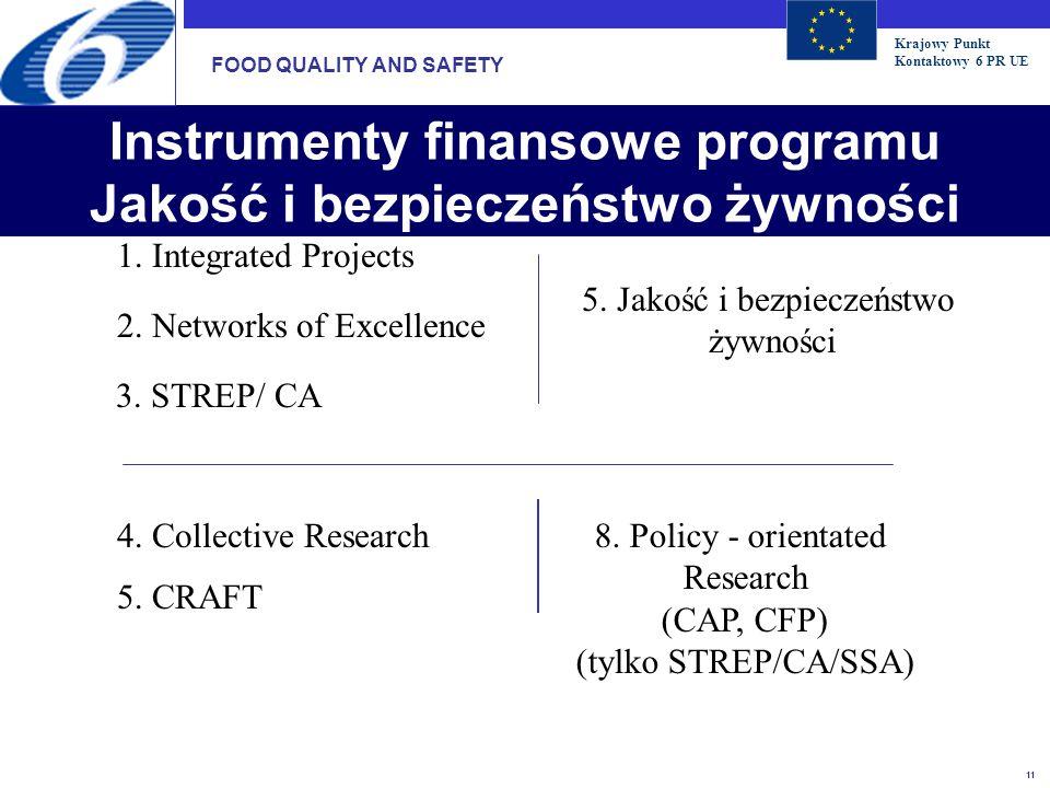 Krajowy Punkt Kontaktowy 6 PR UE 11 Instrumenty finansowe programu Jakość i bezpieczeństwo żywności 5. CRAFT 4. Collective Research 3. STREP/ CA 2. Ne