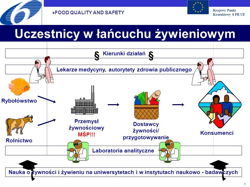 Krajowy Punkt Kontaktowy 6 PR UE 3 Rybołówstwo Nauka o żywności i żywieniu na uniwersytetach i w instytutach naukowo - badawczych Laboratoria analityc