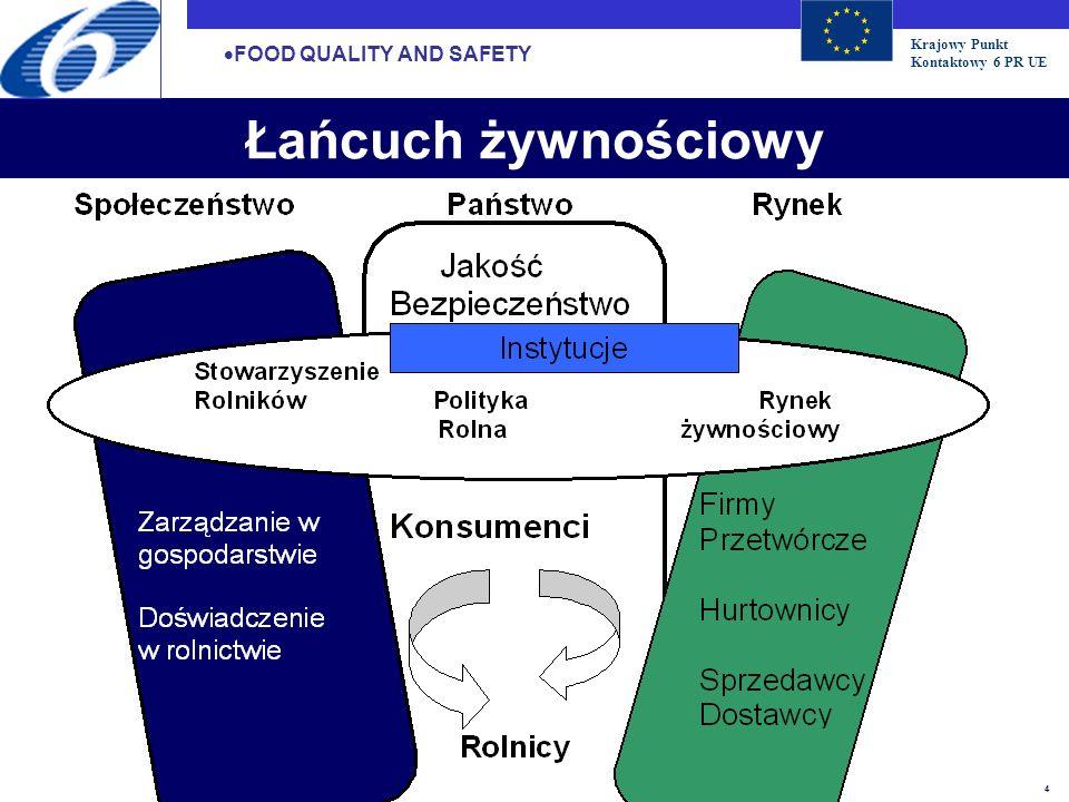 Krajowy Punkt Kontaktowy 6 PR UE 5 Prześledzenie: łączenie informacji i identyfikacja czynników FOOD QUALITY AND SAFETY