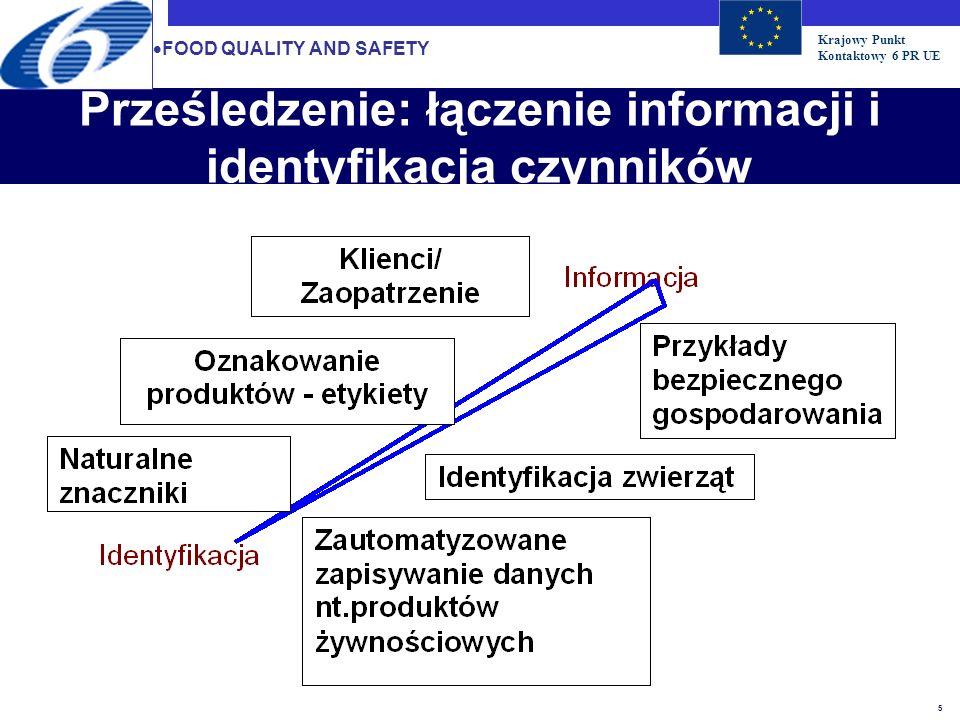 Krajowy Punkt Kontaktowy 6 PR UE 6 Całościowe prześledzenie Łańcucha żywnościowego Od materiałów surowych do żywności kupowanej Wzmocnione podstawy naukowe i technologiczne Wzrost zaufania konsumentów do dostarczanej im żywności Badania nad metodami śledzenia łańcucha żywnościowego Rozwój, atestowanie i harmonizowanie technologii i metodologii w celu kompletnego prześledzenia zjawisk zachodzących w łańcuchu żywnościowym Opracowanie, zastosowanie i atestowanie metod w łańcuchu żywieniowym Zapewnienie wiarygodności Ważność oznakowania produktów Stosowanie metody HACCP (Analiza Zagrożeń i Krytyczny Punkt Kontroli) w całym łańcuchu żywnościowym FOOD QUALITY AND SAFETY
