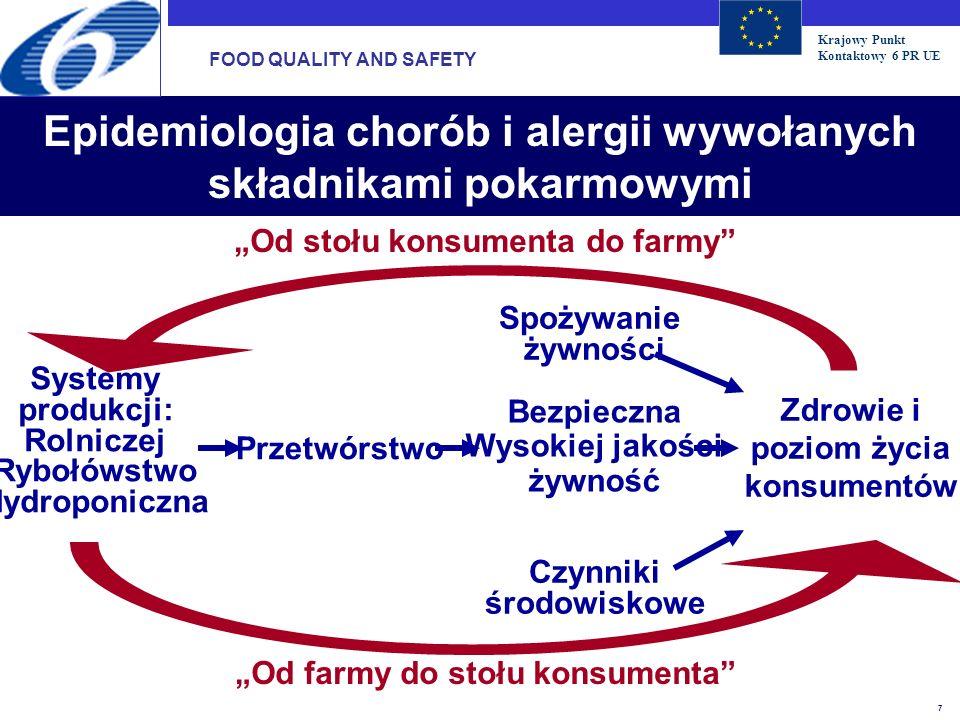 Krajowy Punkt Kontaktowy 6 PR UE 8 Epidemiologia chorób i alergii wywołanych składnikami pokarmowymi Opracowania epidemiologiczne na temat efektów w zastosowaniu diety, zróżnicowania żywności i stylu życia co ma wpływ na zdrowie konsumentów => 6W szczególności u dzieci i osób starszych 6Szczególnych chorób (np.zaburzenia metaboliczne, alergie) ; Metodologie do pomiaru i analizy składników żywnościowych i stosowania diety; Wpływ zróżnicowania genetycznego (np.poprzez zaawansowane metody w genetyce funkcjonalnej); FOOD QUALITY AND SAFETY