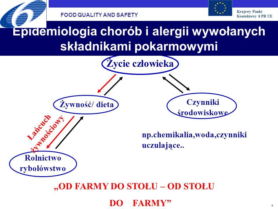 Krajowy Punkt Kontaktowy 6 PR UE 9 Życie człowieka Żywność/ dieta Czynniki środowiskowe Rolnictwo rybołówstwo OD FARMY DO STOŁU – OD STOŁU DO FARMY np