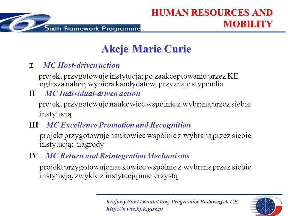 Krajowy Punkt Kontaktowy Programów Badawczych UE http://www.kpk.gov.pl HUMAN RESOURCES AND MOBILITY Akcje Marie Curie I I MC Host-driven action projekt przygotowuje instytucja; po zaakceptowaniu przez KE ogłasza nabór, wybiera kandydatów, przyznaje stypendia II MC Individual-driven action projekt przygotowuje naukowiec wspólnie z wybraną przez siebie instytucją III MC Excellence Promotion and Recognition projekt przygotowuje naukowiec wspólnie z wybraną przez siebie instytucją; nagrody IV MC Return and Reintegration Mechanisms projekt przygotowuje naukowiec wspólnie z wybraną przez siebie instytucją, zwykle z instytucją macierzystą