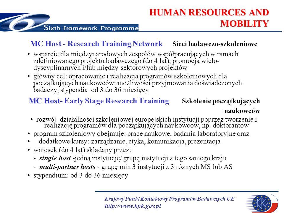 Krajowy Punkt Kontaktowy Programów Badawczych UE http://www.kpk.gov.pl HUMAN RESOURCES AND MOBILITY MC Host - Research Training Network Sieci badawczo-szkoleniowe wsparcie dla międzynarodowych zespołów współpracujących w ramach zdefiniowanego projektu badawczego (do 4 lat), promocja wielo- dyscyplinarnych i/lub między-sektorowych projektów główny cel: opracowanie i realizacja programów szkoleniowych dla początkujących naukowców; możliwości przyjmowania doświadczonych badaczy; stypendia od 3 do 36 miesięcy MC Host- MC Host- Early Stage Research Training Szkolenie początkujących naukowców rozwój działalności szkoleniowej europejskich instytucji poprzez tworzenie i realizację programów dla początkujących naukowców, np.