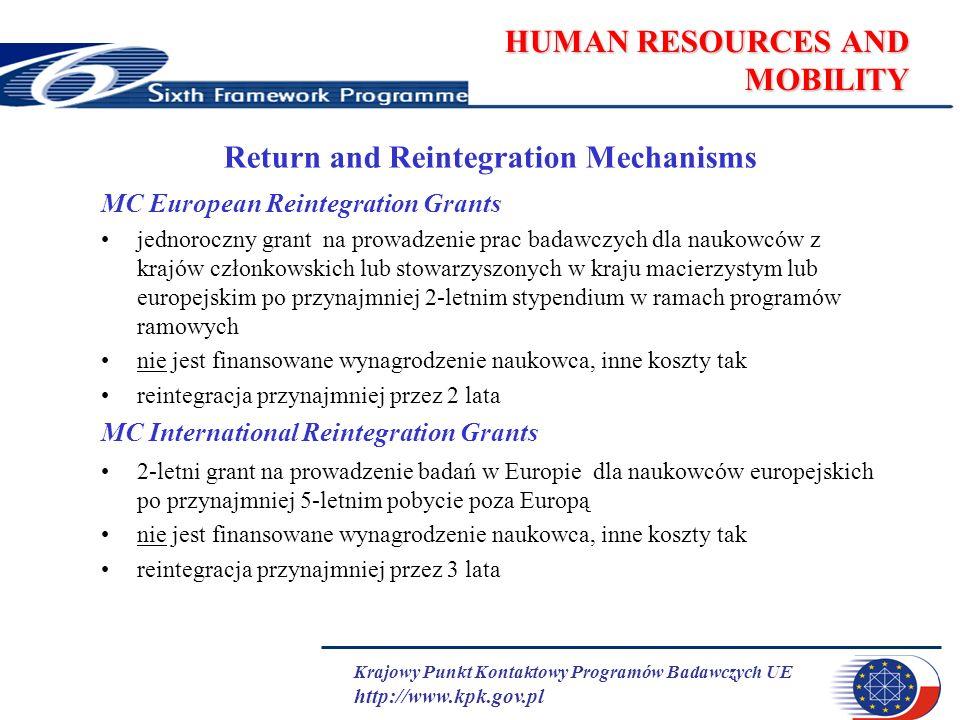 Krajowy Punkt Kontaktowy Programów Badawczych UE http://www.kpk.gov.pl HUMAN RESOURCES AND MOBILITY Return and Reintegration Mechanisms MC European Reintegration Grants jednoroczny grant na prowadzenie prac badawczych dla naukowców z krajów członkowskich lub stowarzyszonych w kraju macierzystym lub europejskim po przynajmniej 2-letnim stypendium w ramach programów ramowych nie jest finansowane wynagrodzenie naukowca, inne koszty tak reintegracja przynajmniej przez 2 lata MC International Reintegration Grants 2-letni grant na prowadzenie badań w Europie dla naukowców europejskich po przynajmniej 5-letnim pobycie poza Europą nie jest finansowane wynagrodzenie naukowca, inne koszty tak reintegracja przynajmniej przez 3 lata