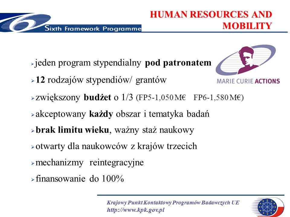 Krajowy Punkt Kontaktowy Programów Badawczych UE http://www.kpk.gov.pl HUMAN RESOURCES AND MOBILITY jeden program stypendialny pod patronatem 12 rodzajów stypendiów/ grantów zwiększony budżet o 1/3 (FP5-1,050 M FP6-1,580 M) akceptowany każdy obszar i tematyka badań brak limitu wieku, ważny staż naukowy otwarty dla naukowców z krajów trzecich mechanizmy reintegracyjne finansowanie do 100%