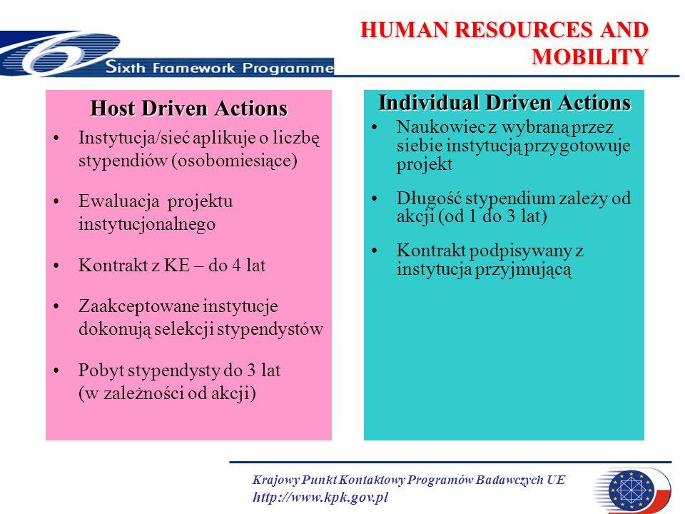 Krajowy Punkt Kontaktowy Programów Badawczych UE http://www.kpk.gov.pl HUMAN RESOURCES AND MOBILITY Host Driven Actions Instytucja/sieć aplikuje o liczbę stypendiów (osobomiesiące) Ewaluacja projektu instytucjonalnego Kontrakt z KE – do 4 lat Zaakceptowane instytucje dokonują selekcji stypendystów Pobyt stypendysty do 3 lat (w zależności od akcji) Individual Driven Actions Naukowiec z wybraną przez siebie instytucją przygotowuje projekt Długość stypendium zależy od akcji (od 1 do 3 lat) Kontrakt podpisywany z instytucja przyjmującą