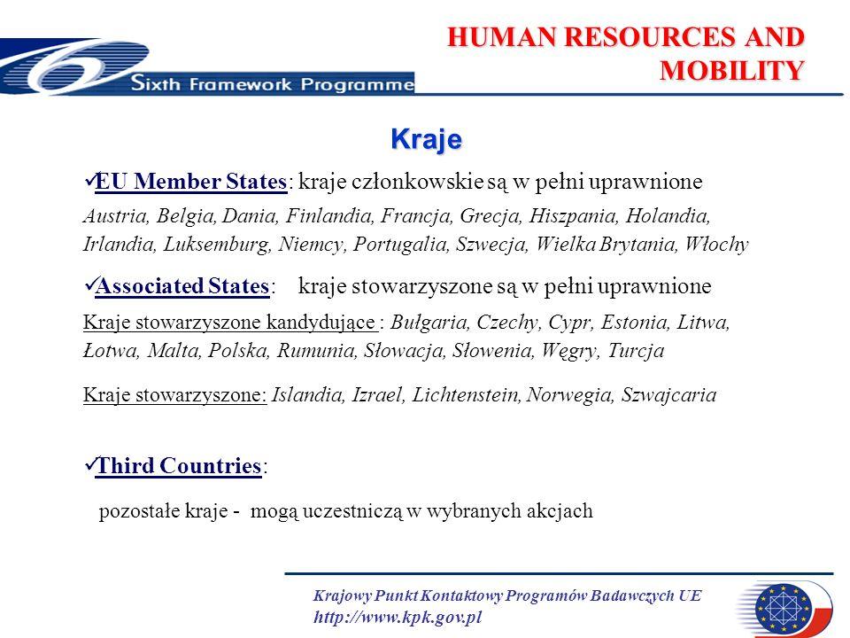 Krajowy Punkt Kontaktowy Programów Badawczych UE http://www.kpk.gov.pl HUMAN RESOURCES AND MOBILITY Kraje EU Member States: kraje członkowskie są w pełni uprawnione Austria, Belgia, Dania, Finlandia, Francja, Grecja, Hiszpania, Holandia, Irlandia, Luksemburg, Niemcy, Portugalia, Szwecja, Wielka Brytania, Włochy Associated States: kraje stowarzyszone są w pełni uprawnione Kraje stowarzyszone kandydujące : Bułgaria, Czechy, Cypr, Estonia, Litwa, Łotwa, Malta, Polska, Rumunia, Słowacja, Słowenia, Węgry, Turcja Kraje stowarzyszone: Islandia, Izrael, Lichtenstein, Norwegia, Szwajcaria Third Countries: pozostałe kraje - mogą uczestniczą w wybranych akcjach