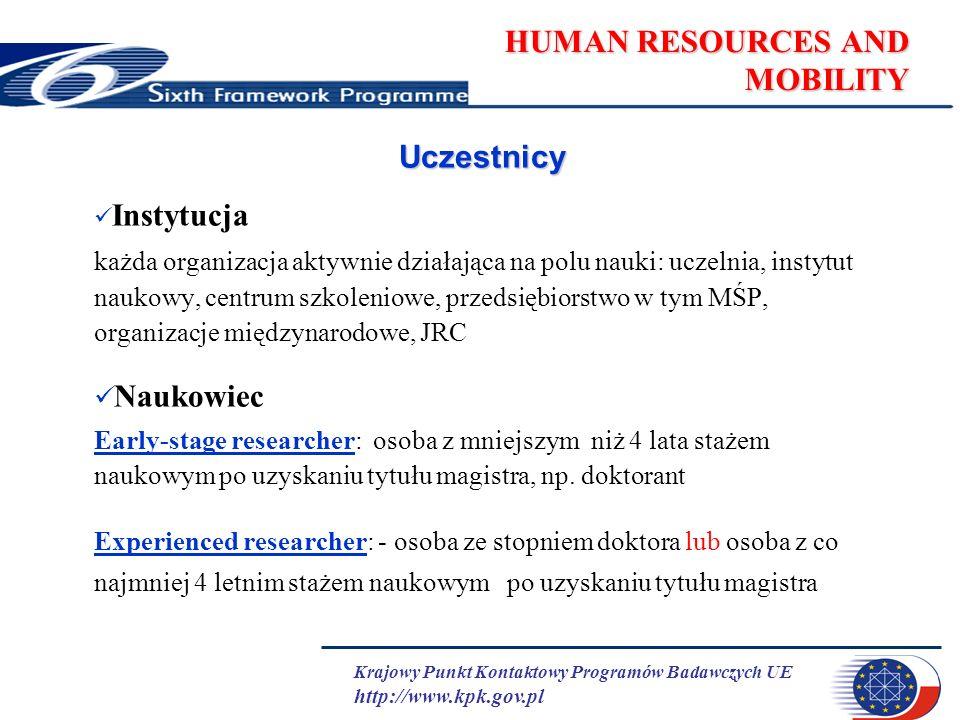 Krajowy Punkt Kontaktowy Programów Badawczych UE http://www.kpk.gov.pl HUMAN RESOURCES AND MOBILITY Uczestnicy Instytucja każda organizacja aktywnie d