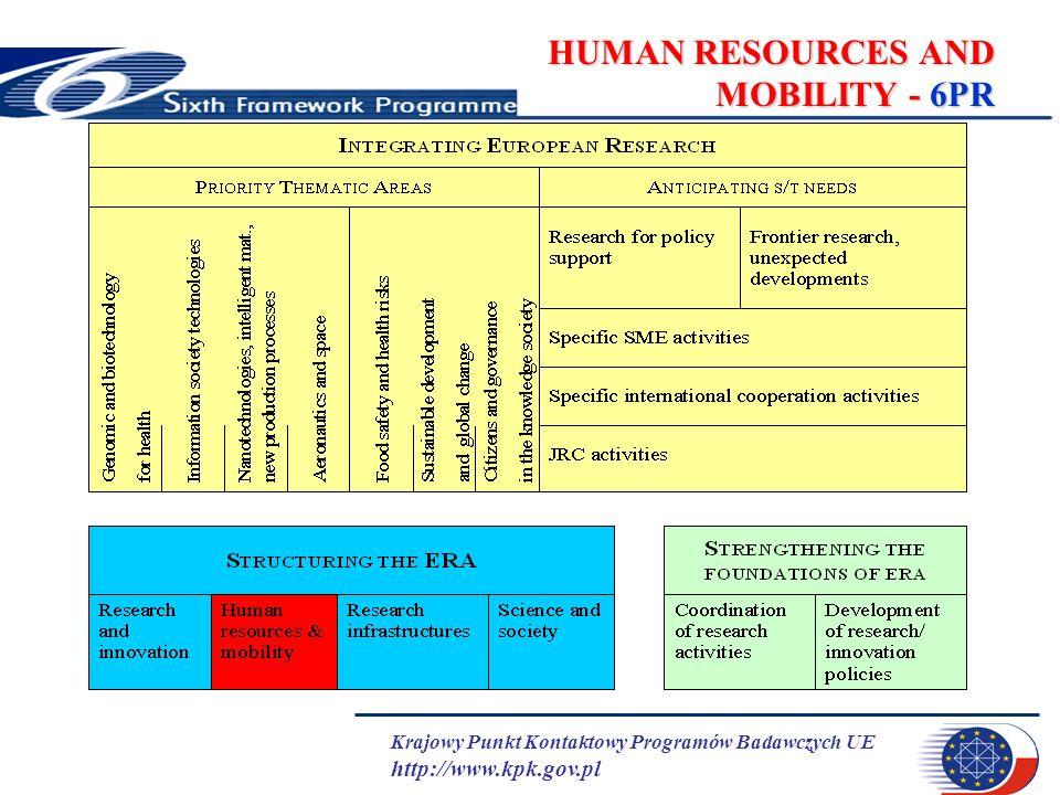 Krajowy Punkt Kontaktowy Programów Badawczych UE http://www.kpk.gov.pl HUMAN RESOURCES AND MOBILITY - 6PR