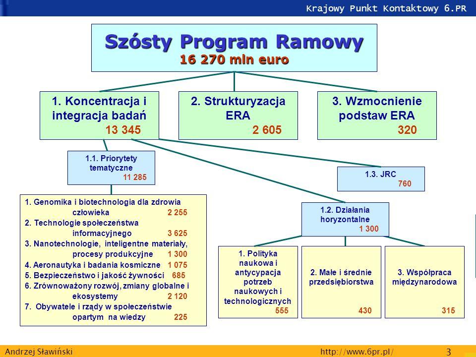 Krajowy Punkt Kontaktowy 6.PR http://www.6pr.pl/ 3 Andrzej Sławiński Szósty Program Ramowy 16 270 mln euro 1.