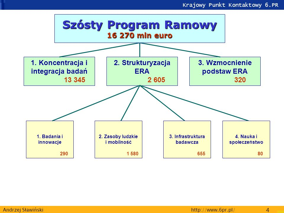 Krajowy Punkt Kontaktowy 6.PR http://www.6pr.pl/ 4 Andrzej Sławiński 1.