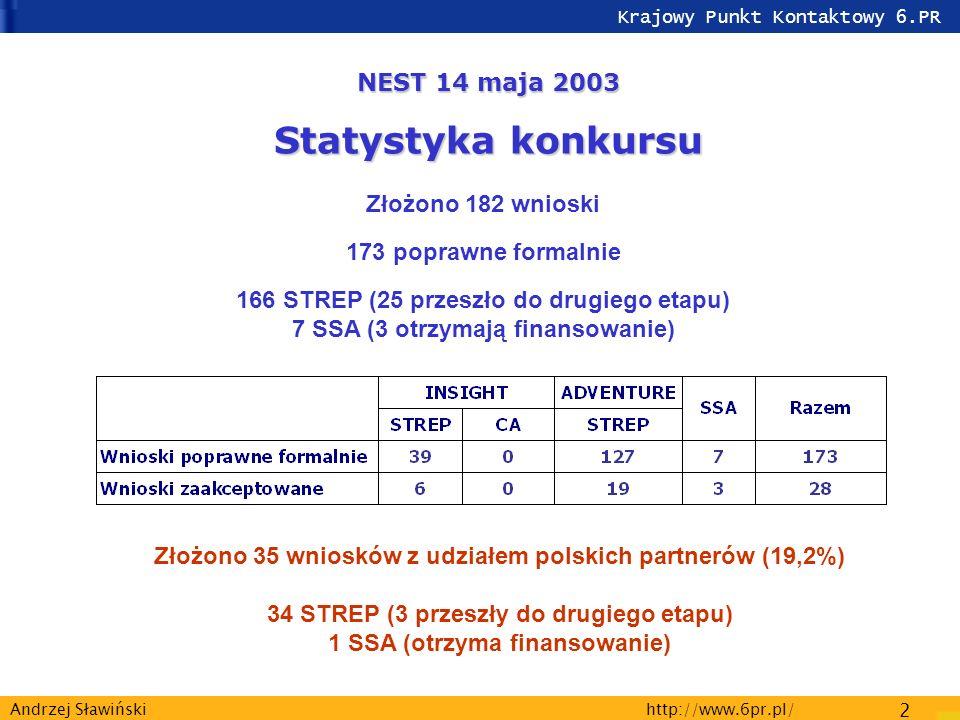 Krajowy Punkt Kontaktowy 6.PR http://www.6pr.pl/ 2 Andrzej Sławiński Złożono 182 wnioski 173 poprawne formalnie 166 STREP (25 przeszło do drugiego etapu) 7 SSA (3 otrzymają finansowanie) NEST 14 maja 2003 Statystyka konkursu Złożono 35 wniosków z udziałem polskich partnerów (19,2%) 34 STREP (3 przeszły do drugiego etapu) 1 SSA (otrzyma finansowanie)