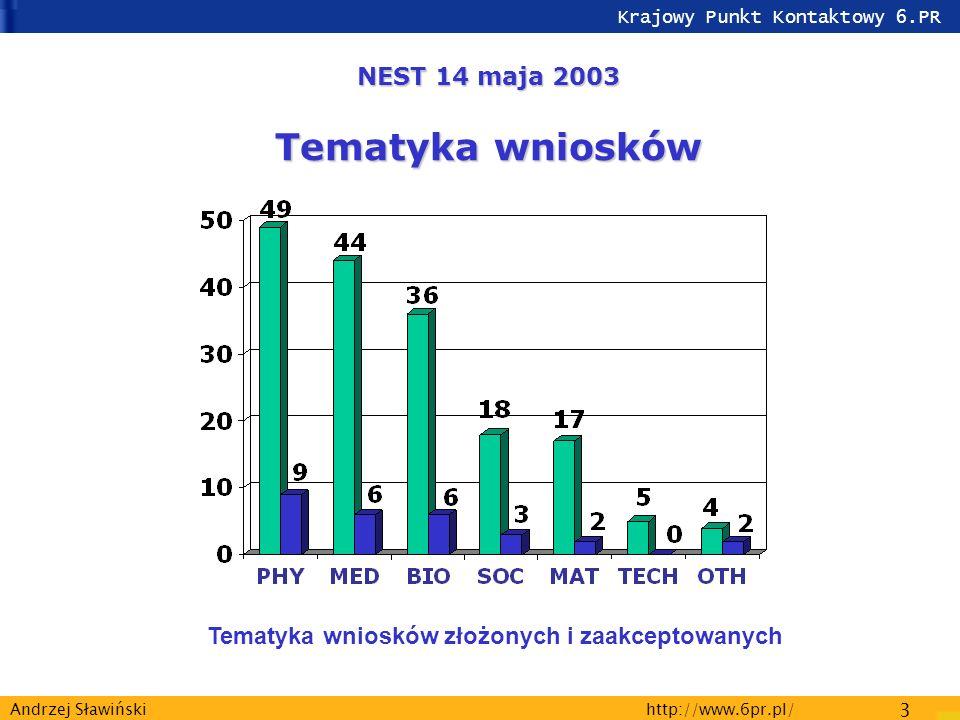 Krajowy Punkt Kontaktowy 6.PR http://www.6pr.pl/ 3 Andrzej Sławiński NEST 14 maja 2003 Tematyka wniosków Tematyka wniosków złożonych i zaakceptowanych