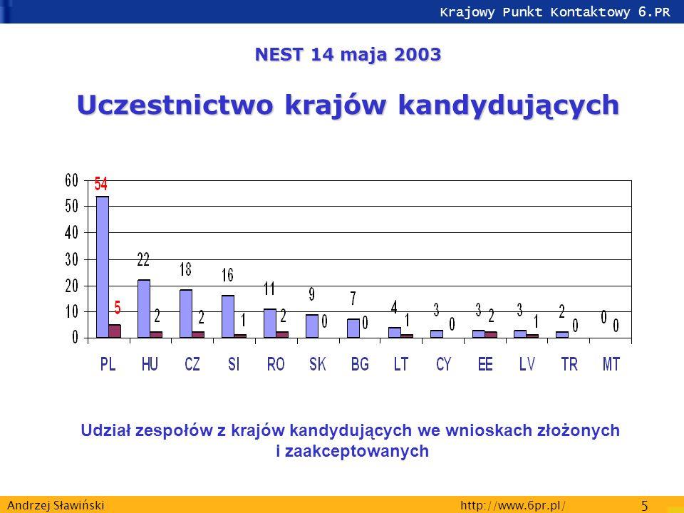 Krajowy Punkt Kontaktowy 6.PR http://www.6pr.pl/ 5 Andrzej Sławiński Udział zespołów z krajów kandydujących we wnioskach złożonych i zaakceptowanych NEST 14 maja 2003 Uczestnictwo krajów kandydujących