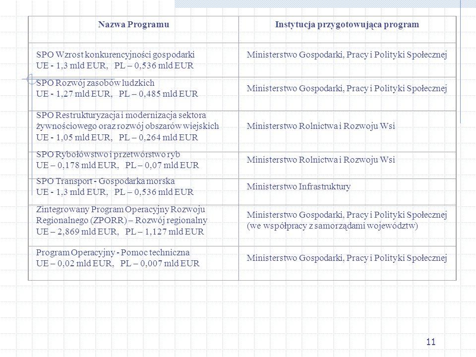 11 Nazwa ProgramuInstytucja przygotowująca program SPO Wzrost konkurencyjności gospodarki UE - 1,3 mld EUR, PL – 0,536 mld EUR Ministerstwo Gospodarki