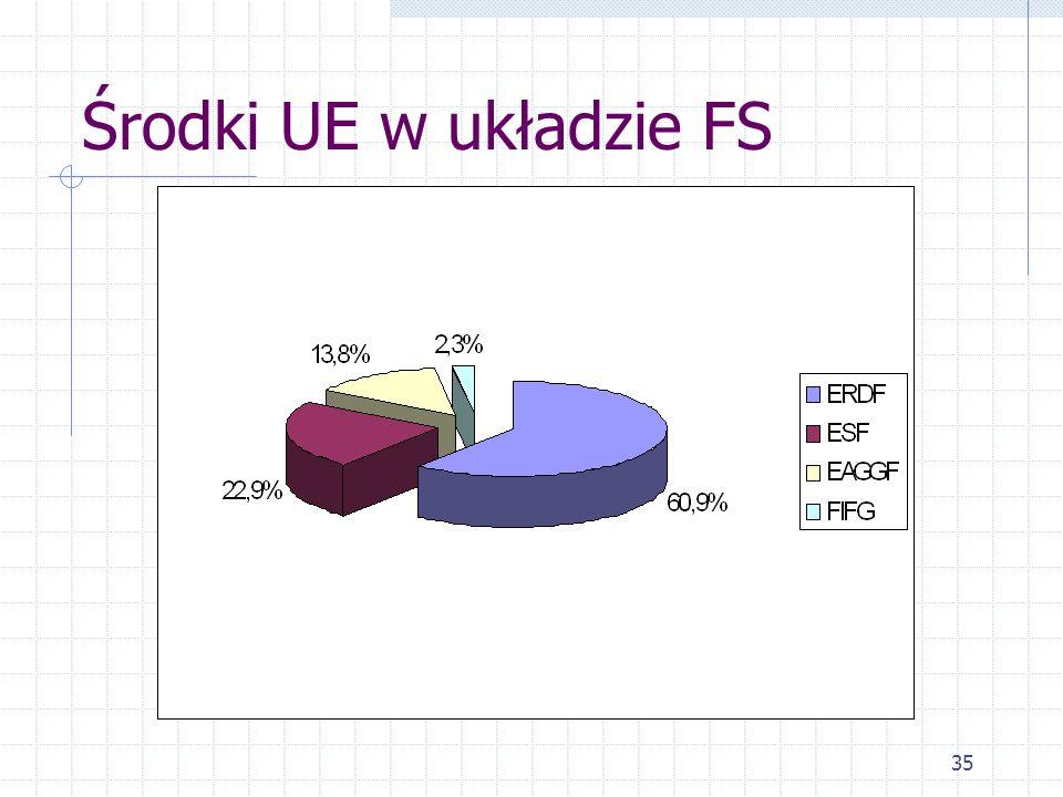 35 Środki UE w układzie FS