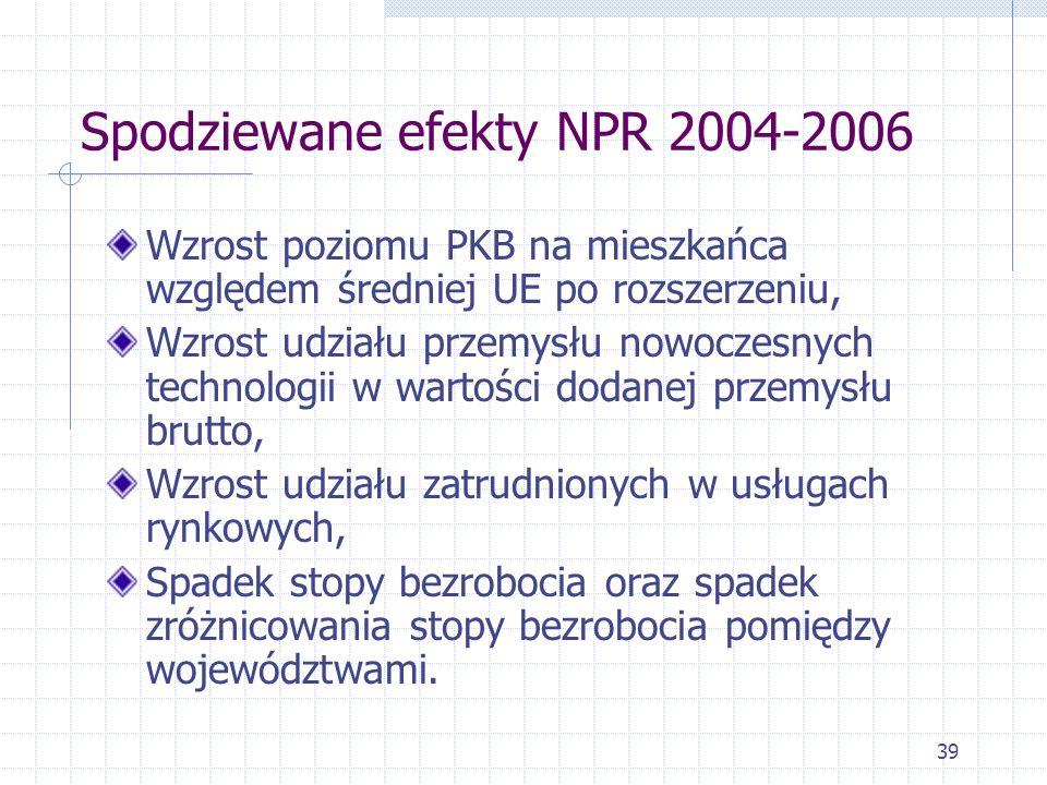 39 Spodziewane efekty NPR 2004-2006 Wzrost poziomu PKB na mieszkańca względem średniej UE po rozszerzeniu, Wzrost udziału przemysłu nowoczesnych technologii w wartości dodanej przemysłu brutto, Wzrost udziału zatrudnionych w usługach rynkowych, Spadek stopy bezrobocia oraz spadek zróżnicowania stopy bezrobocia pomiędzy województwami.